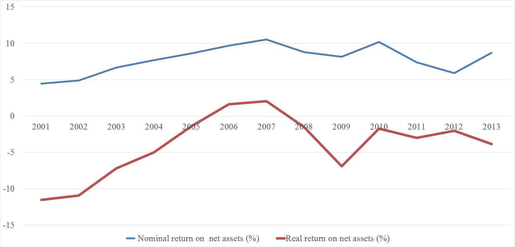 Real return of net assets